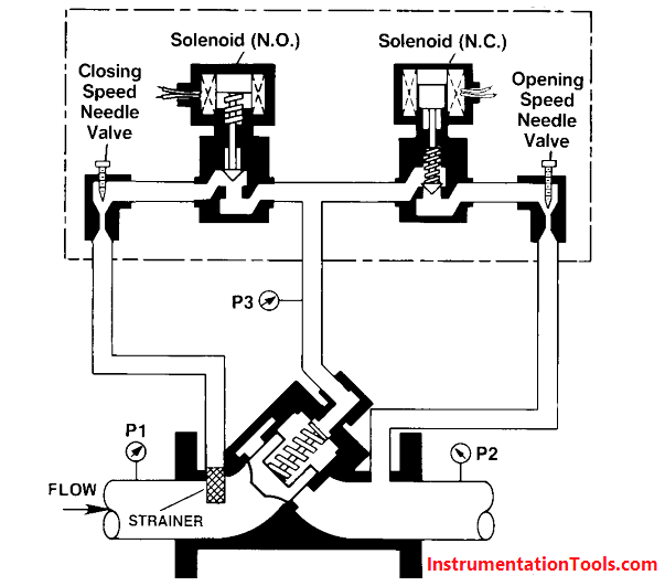 Digital Control Valve Principle