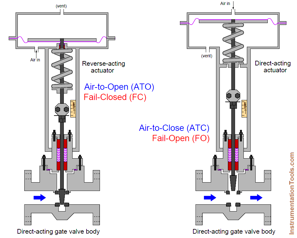 Direct & reverse actions control valve