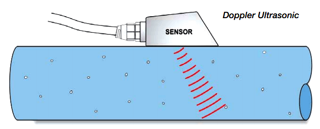 Difference between Transit time and Doppler Ultrasonic Flow