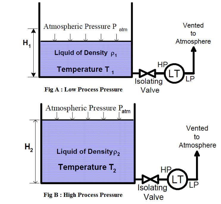 Effect of Temperature on Open Tank Level Measurement