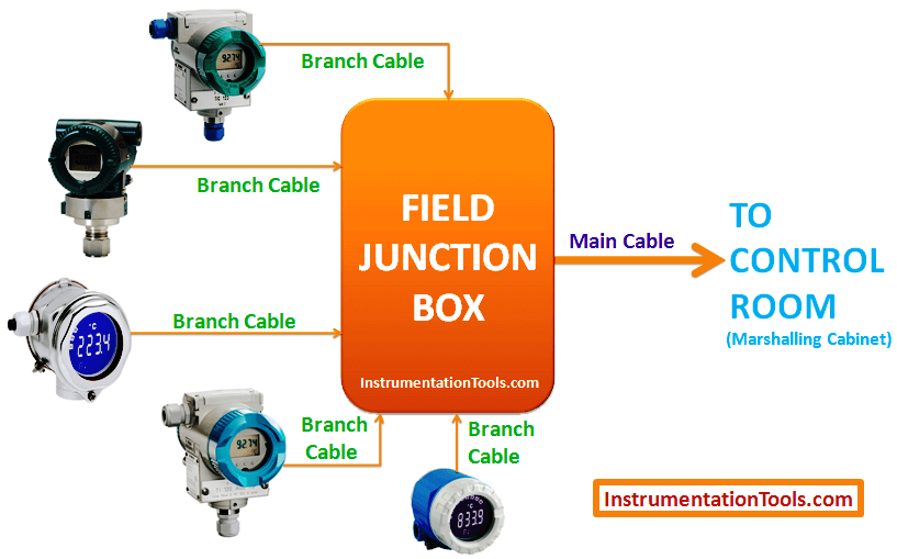 Field Instruments to Junction Box