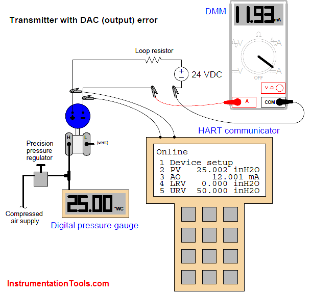 Field Transmitter Calibration Error