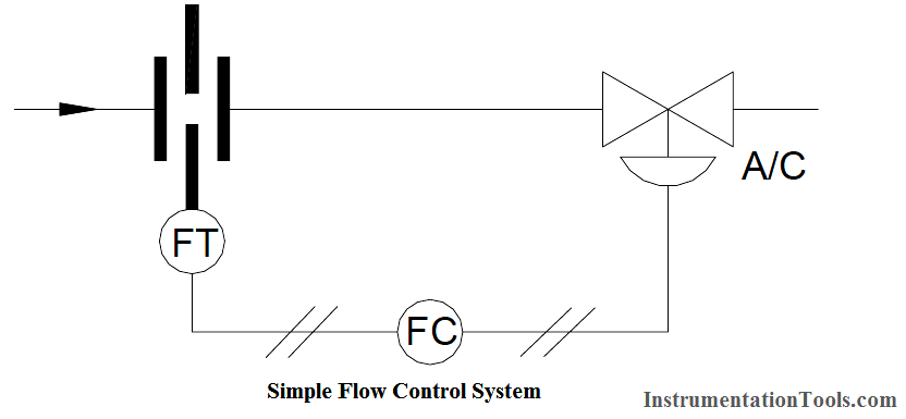 Flow Control System - Derivative Controller