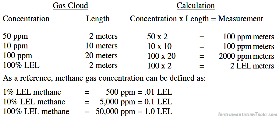 Gas Concentration Calculation