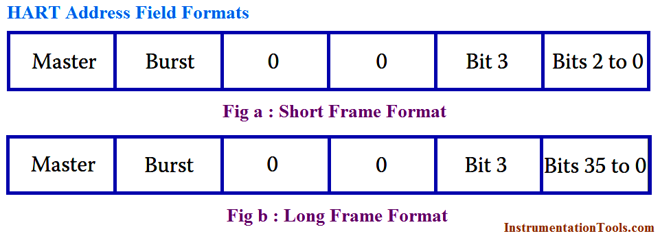 HART Address Format