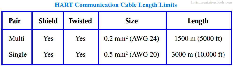 HART Communication Cable Length Limits