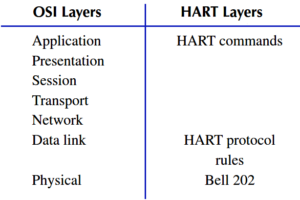 HART Layers vs OSI Layers