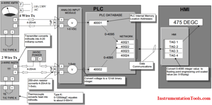 How a PLC communicates with Transmitters