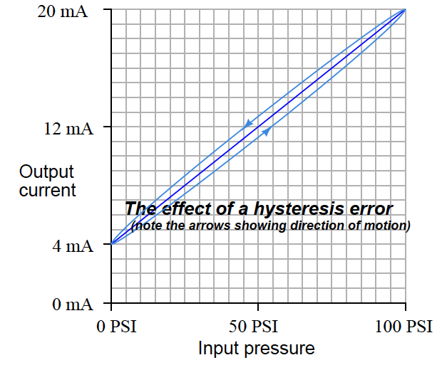 Hysteresis Calibration Error