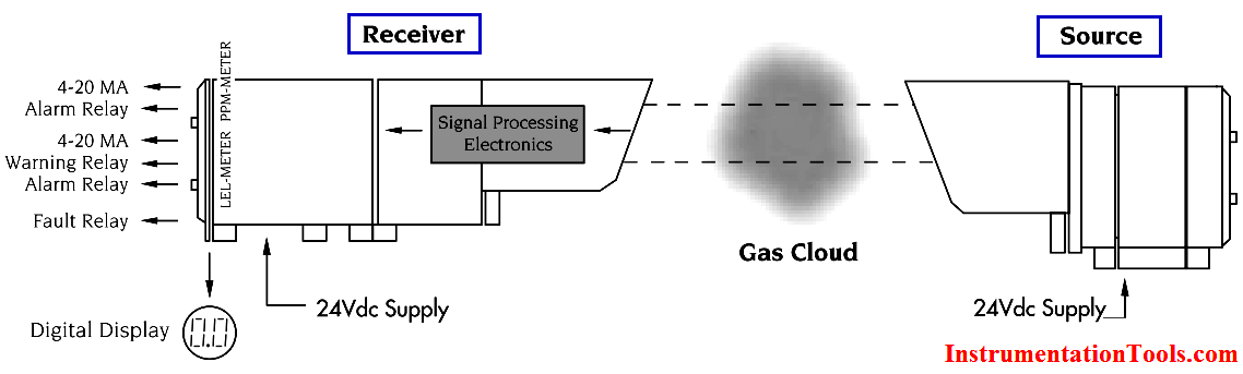 Infrared Open Path Gas Detectors Working Principle