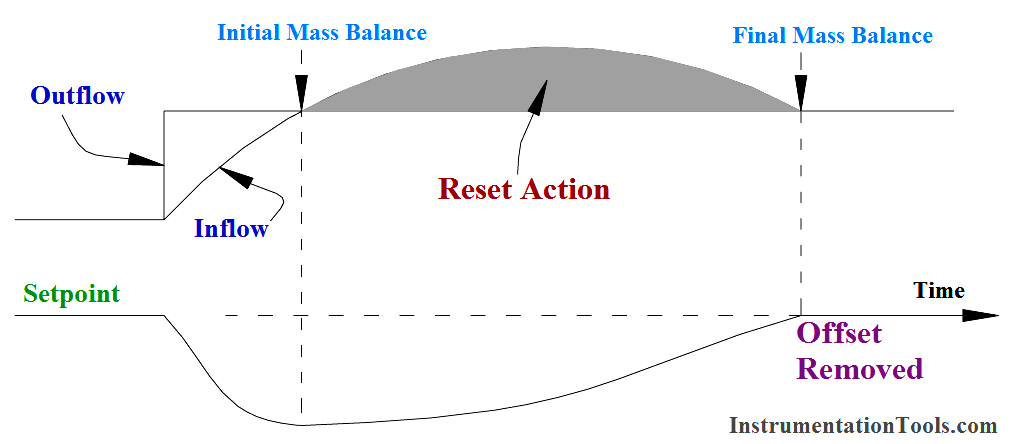 Integral Controller Reset action
