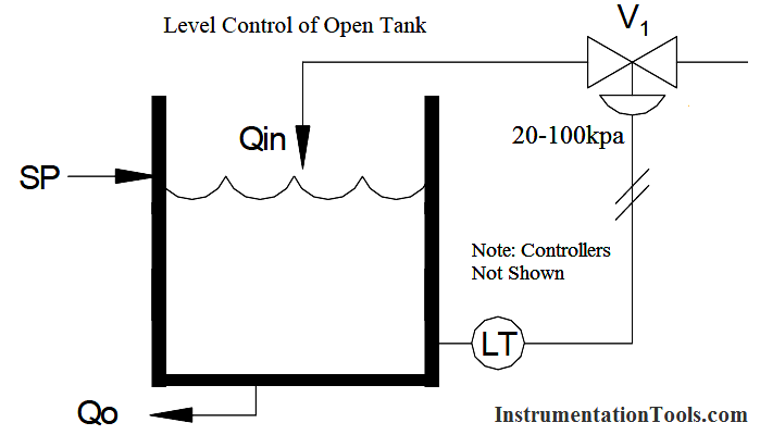 Level Control of Open Tank