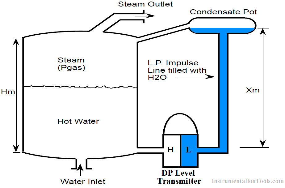 Level Transmitter with Zero Elevation