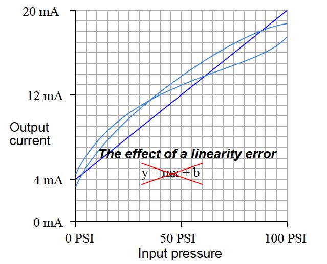 Linearity Calibration Error