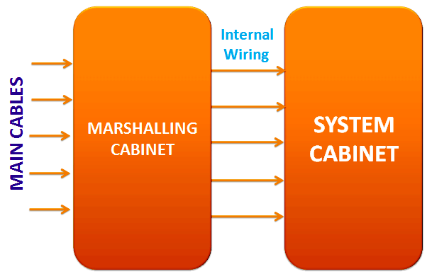 Marshalling Cabinet to System Cabinet