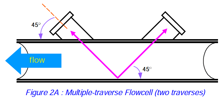 Multiple traverse Ultrasonic Flowmeter.png