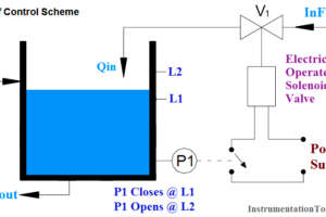 On-Off Controller example