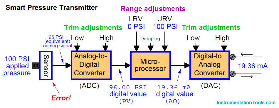 Pressure Transmitters Block Diagram
