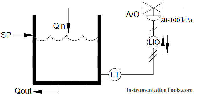 Proportional Controller Example