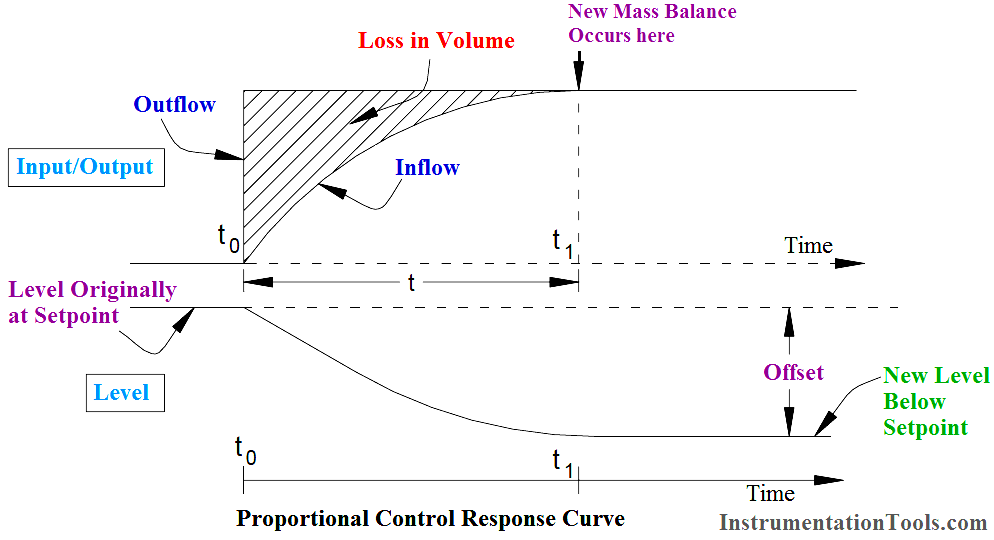 Proportional Controller Response Curve