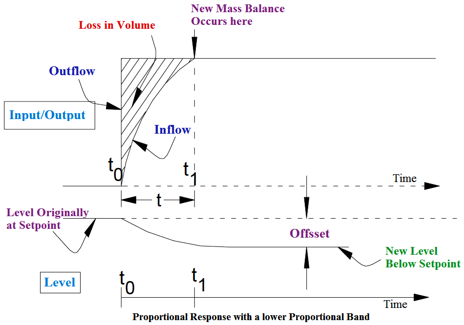 Proportional Response with a lower Proportional Band
