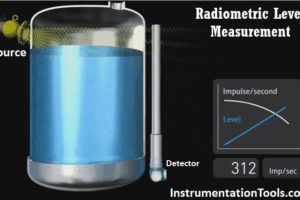 Radiometric level Principle