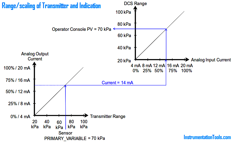 Range of transmitter and indication