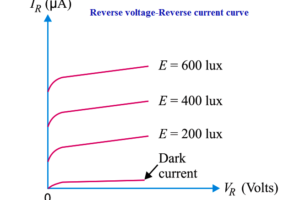 Reverse Voltage Characteristics of Photo diode