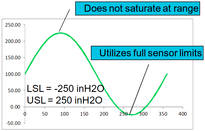 Sensor Re-Range Calculation