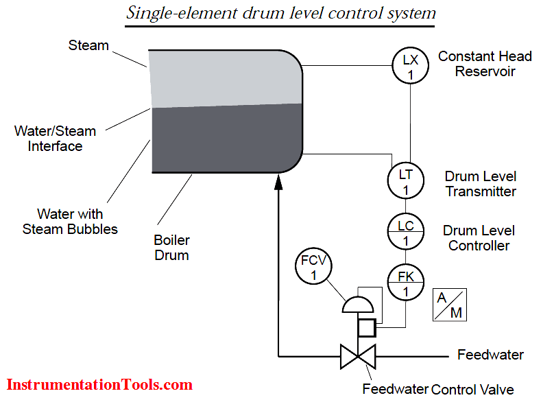 Single-element drum level control system