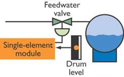 Single element Drum level Control