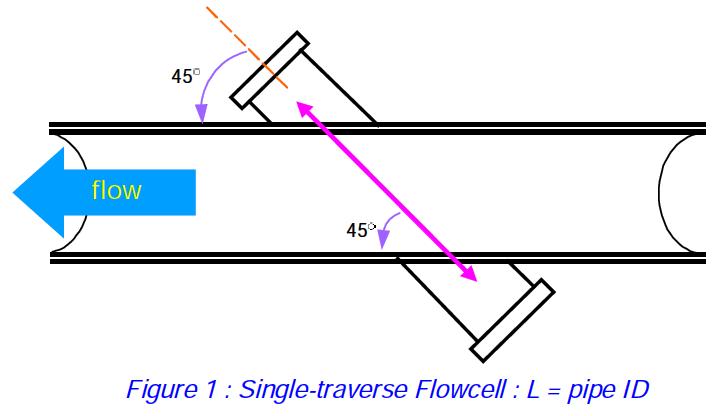 Single traverse Ultrasonic Flow meter