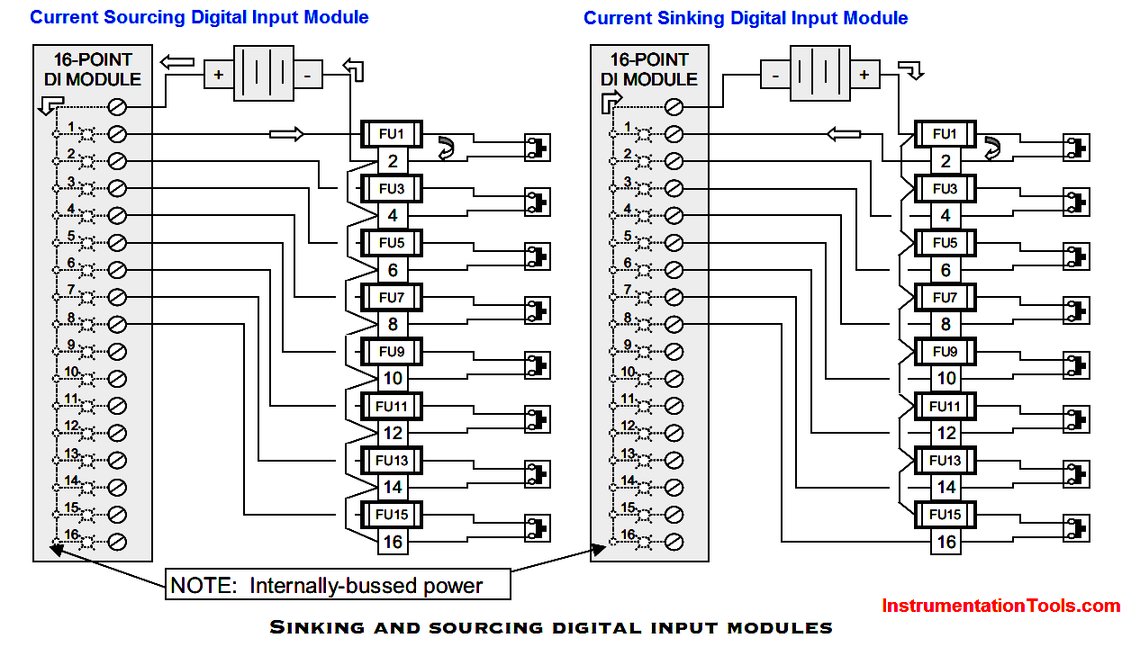 Sinking and sourcing of PLC digital input modules