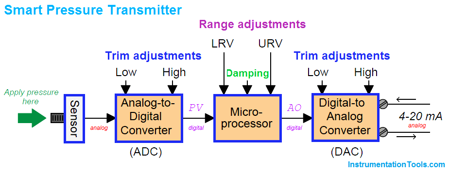 SMART Transmitters Block Diagram