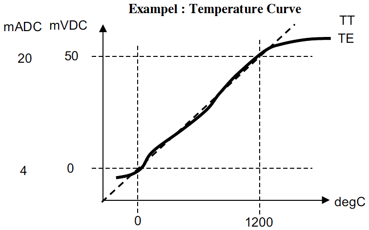 Thermocouple Temperature Curve