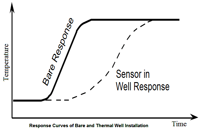 Thermowell Response Curve