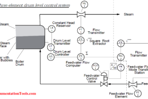 Three Element Drum Level Control System