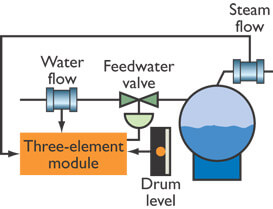 Three element Drum level Control