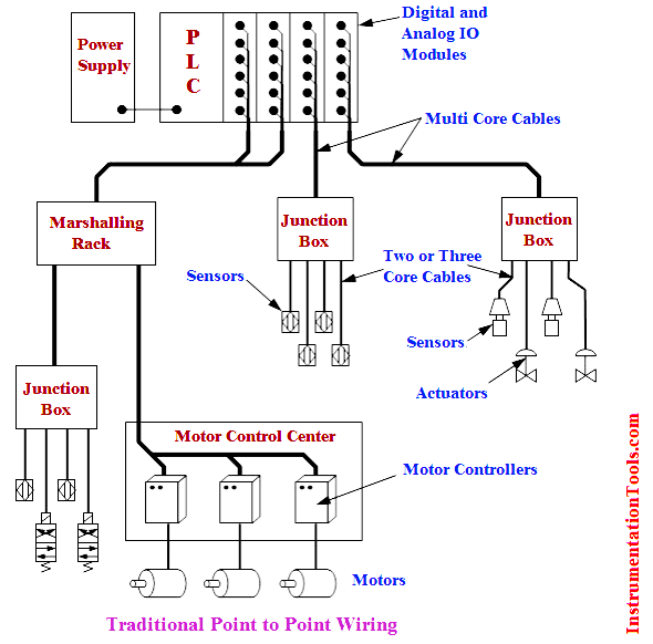 Traditional 4-20mA Wiring