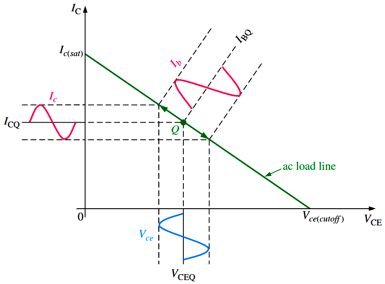 Transistor-amplifier-load-line