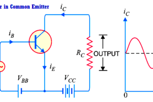 Transistor as an Amplifier in Common Emitter