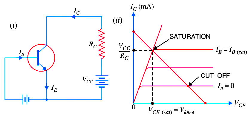 Transistor-cut-off-saturation-active-regions