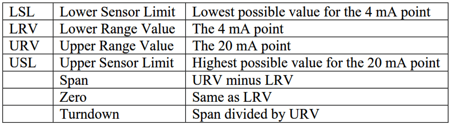 Transmitter Range Values and Limit Summary