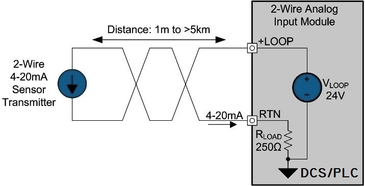 basics of two, three \u0026 four wire transmitters instrumentation toolstwo wire transmitter working principle