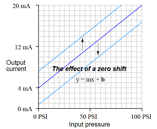 zero shift calibration error