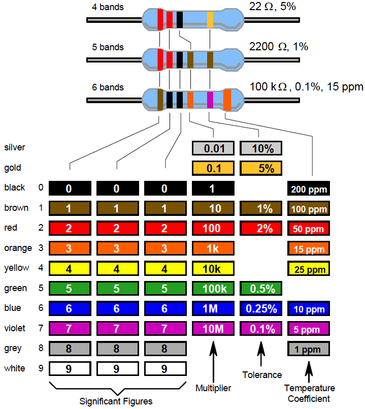 colour-code-marking-of-leaded-resistors