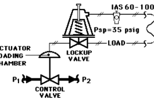 Control Valve in Last Position