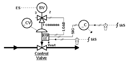 Control Valve Loss of Power