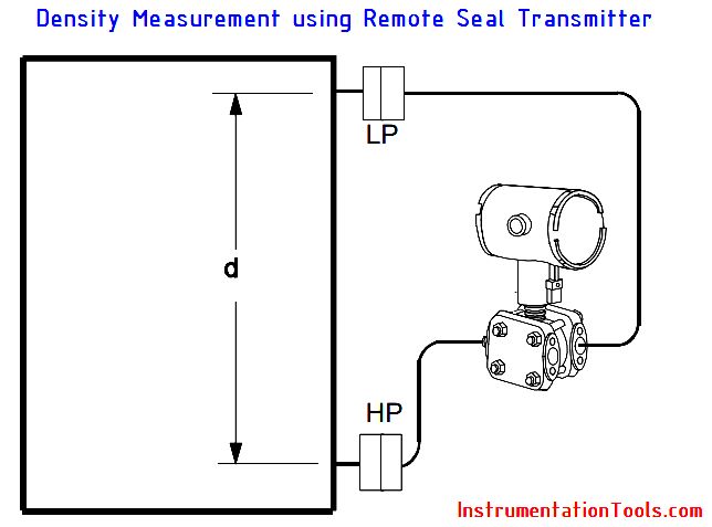 Density Measurement using Remote Seal Transmitters