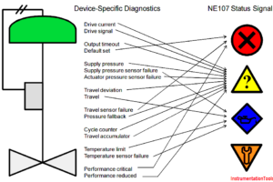 device-specific-diagnostics-to-ne107-status-signals